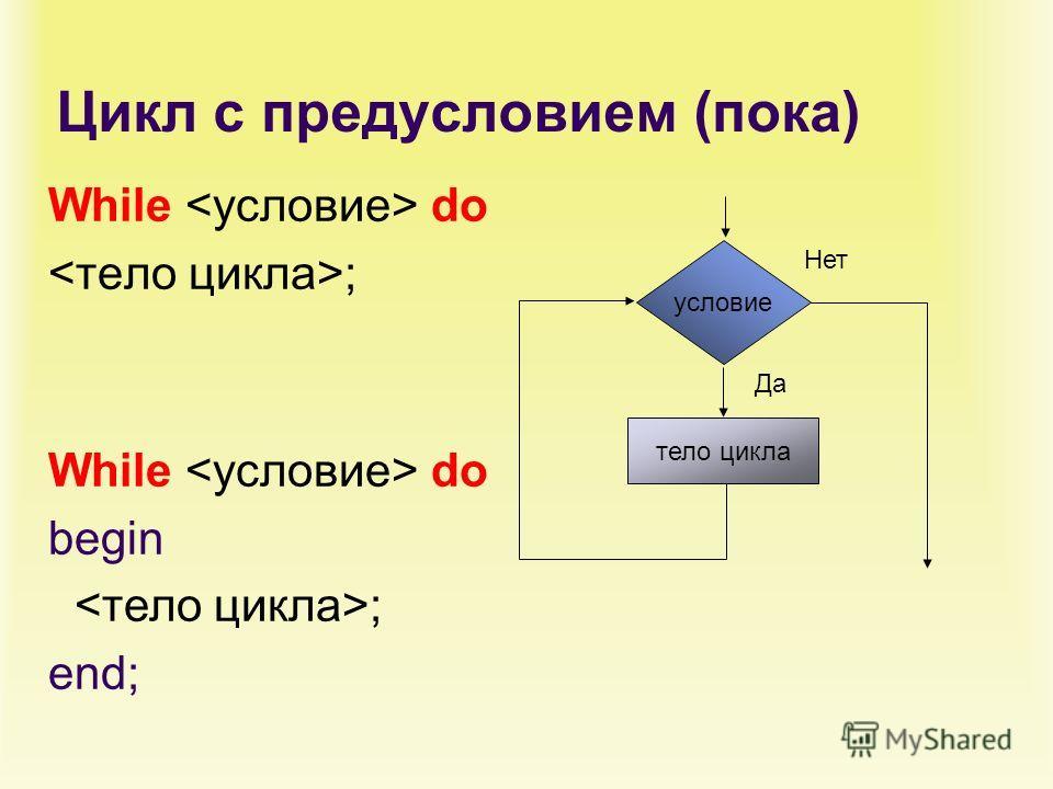 Цикл с предусловием (пока) While do ; Нет тело цикла условие Да While do begin ; end;