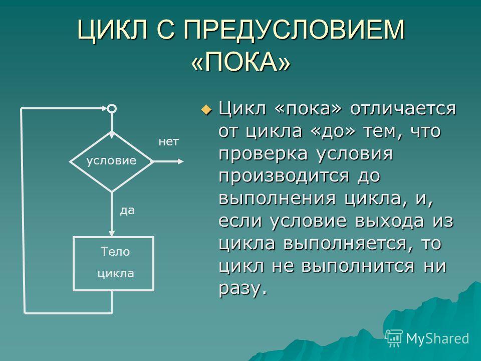 ЦИКЛ С ПРЕДУСЛОВИЕМ «ПОКА» Цикл «пока» отличается от цикла «до» тем, что проверка условия производится до выполнения цикла, и, если условие выхода из цикла выполняется, то цикл не выполнится ни разу. Тело цикла условие да нет