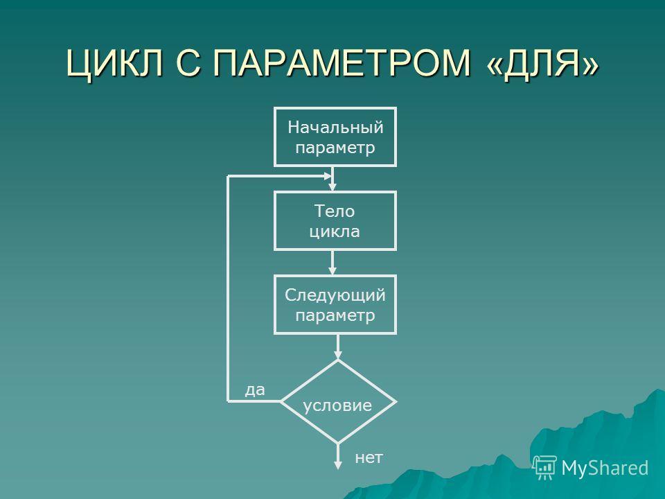 ЦИКЛ С ПАРАМЕТРОМ «ДЛЯ» Начальный параметр Тело цикла Следующий параметр условие да нет