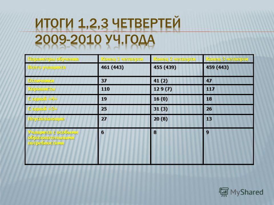 Параметры обучения Конец 1 четверти Конец 2 четверти Конец 3 четверти Всего учащихся 461 (443) 455 (439) 459 (443) Отличники37 41 (2) 47 Хорошисты110 12 9 (7) 117 С одной «4» 19 16 (0) 18 С одной «3» 25 31 (3) 26 Неуспевающие27 20 (8) 13 Учащиеся с о