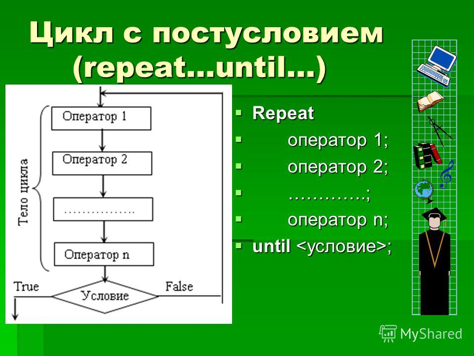 Цикл с постусловием (repeat…until…) Repeat Repeat оператор 1; оператор 1; оператор 2; оператор 2; ………….; ………….; оператор n; оператор n; until ; until ;