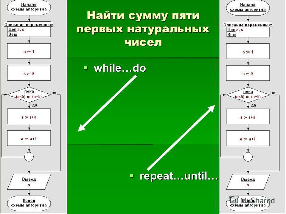 Найти сумму пяти первых натуральных чисел while…do while…do repeat…until… repeat…until…