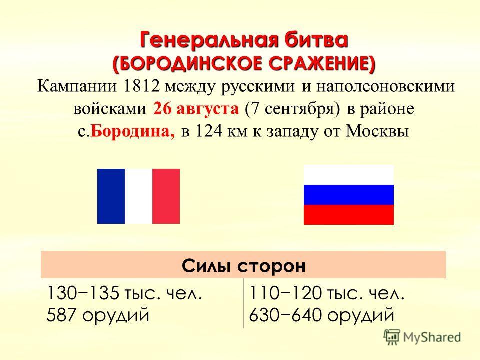 Генеральная битва (БОРОДИНСКОЕ СРАЖЕНИЕ) Кампании 1812 между русскими и наполеоновскими войсками 26 августа (7 сентября) в районе с.Бородина, в 124 км к западу от Москвы Силы сторон 130135 тыс. чел. 587 орудий 110120 тыс. чел. 630640 орудий