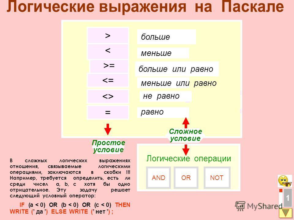 1 =  = < > больше меньше больше или равно не равно равно Простое условие Сложное условие Логические операции NOTORAND меньше или равно В сложных логических выражениях отношения, связываемые логическими операциями, заключаются в скобки !!! Например, т