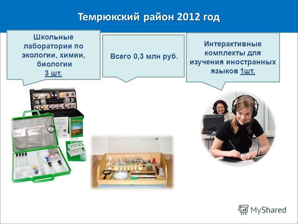 Темрюкский район 2012 год Школьные лаборатории по экологии, химии, биологии 3 шт. Интерактивные комплекты для изучения иностранных языков 1шт. Всего 0,3 млн руб.