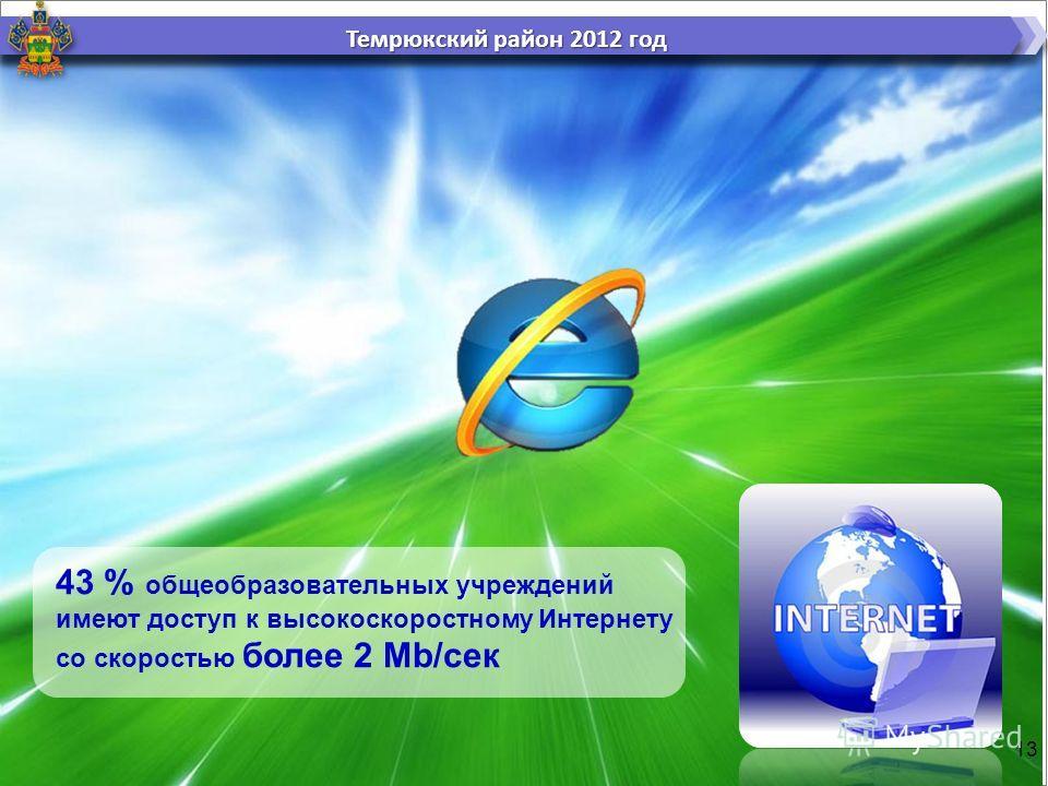 13 43 % общеобразовательных учреждений имеют доступ к высокоскоростному Интернету со скоростью более 2 Мb/сек Темрюкский район 2012 год