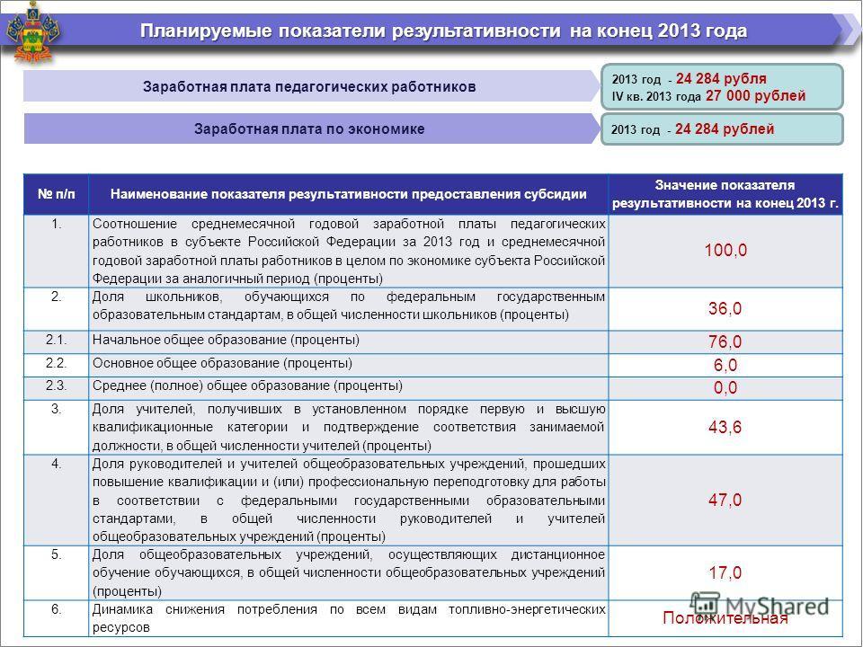 2013 год - 24 284 рублей 2013 год - 24 284 рубля IV кв. 2013 года 27 000 рублей Планируемые показатели результативности на конец 2013 года п/пНаименование показателя результативности предоставления субсидии Значение показателя результативности на кон