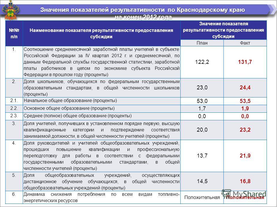 Значения показателей результативности по Краснодарскому краю на конец 2012 года на конец 2012 года п/п Наименование показателя результативности предоставления субсидии Значение показателя результативности предоставления субсидии ПланФакт 1. Соотношен