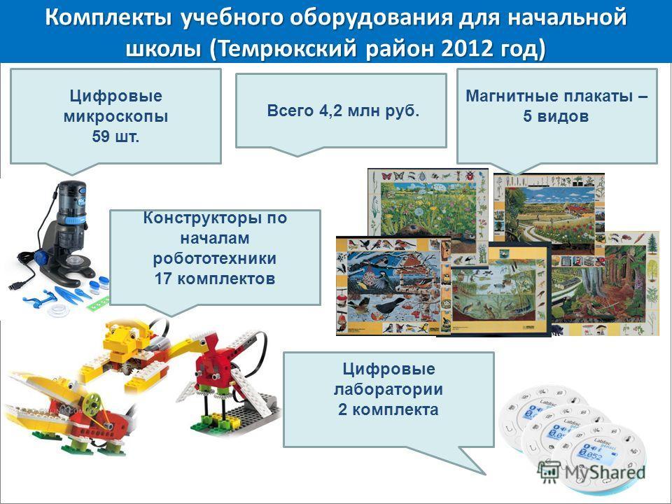 Комплекты учебного оборудования для начальной школы (Темрюкский район 2012 год) Цифровые микроскопы 59 шт. Магнитные плакаты – 5 видов Конструкторы по началам робототехники 17 комплектов Цифровые лаборатории 2 комплекта Всего 4,2 млн руб.