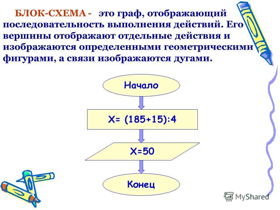 БЛОК-СХЕМА - это граф, отображающий последовательность выполнения действий. Его вершины отображают отдельные действия и изображаются определенными геометрическими фигурами, а связи изображаются дугами. Начало Конец X= (185+15):4 Х=50
