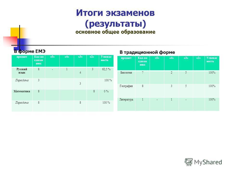 Итоги экзаменов (результаты) основное общее образование В форме ЕМЭ предметКол-во сдавав ших «5»«4»«3» «2»Успевае мость Русский язык 8-1 4 362,5 % Пересдача3 3 100 % Математика8 80 % Пересдача88100 % В традиционной форме предметКол-во сдавав ших «5»«