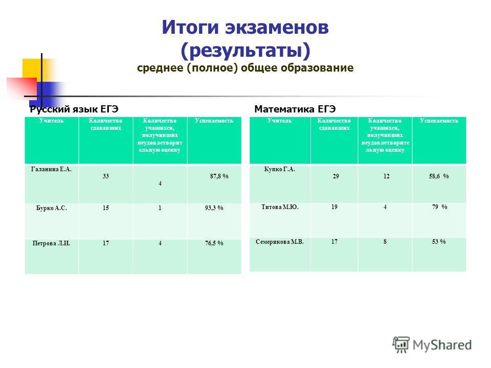 Итоги экзаменов (результаты) среднее (полное) общее образование Русский язык ЕГЭ УчительКоличество сдававших Количество учащихся, получивших неудовлетворит ельную оценку Успеваемость Галанина Е.А. 33 4 87,8 % Бурко А.С.15193,3 % Петрова Л.И.17476,5 %