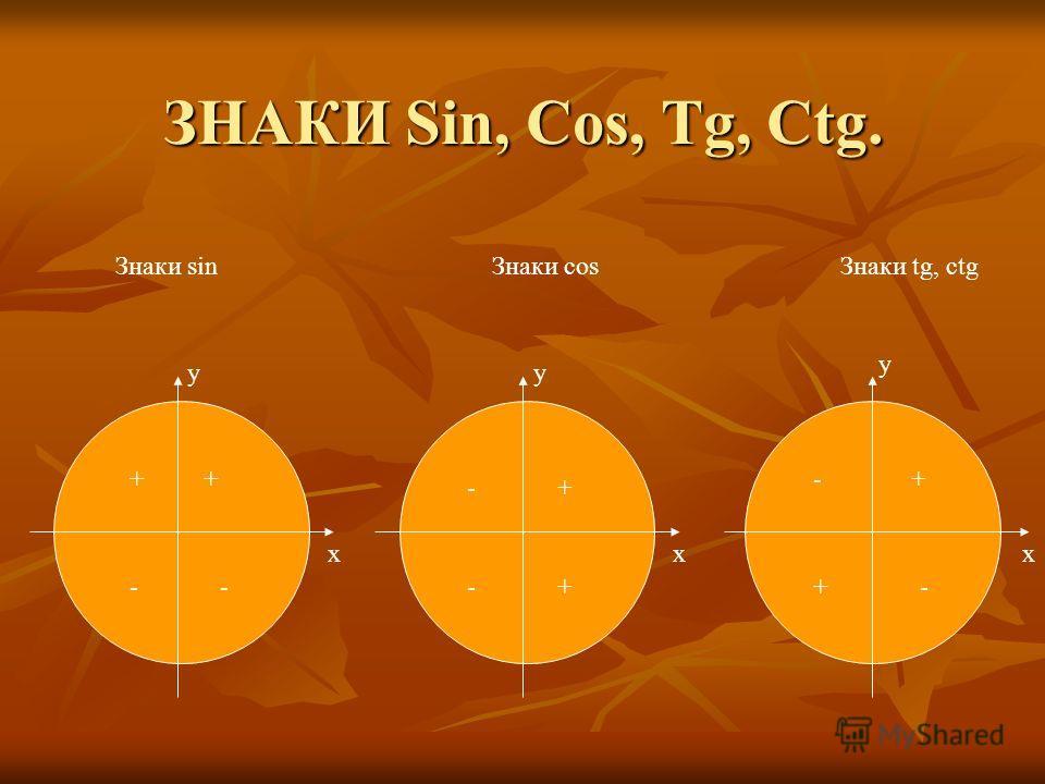 ЗНАКИ Sin, Cos, Tg, Ctg. xxx yy y Знаки sin Знаки cos Знаки tg, ctg ++ -- - -+ + -+ +-