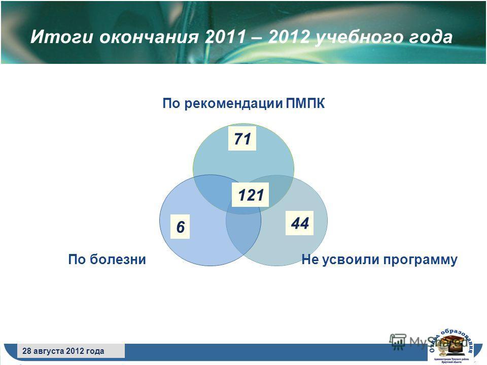 8 сентября 2009 года 28 августа 2012 года Итоги окончания 2011 – 2012 учебного года По рекомендации ПМПК Не усвоили программу По болезни 121 71 6 44