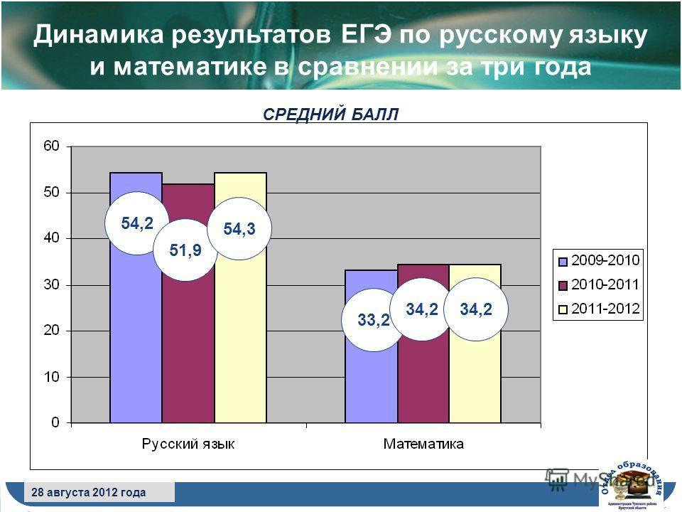 8 сентября 2009 года 28 августа 2012 года СРЕДНИЙ БАЛЛ Динамика результатов ЕГЭ по русскому языку и математике в сравнении за три года 54,2 51,9 54,3 33,2 34,2