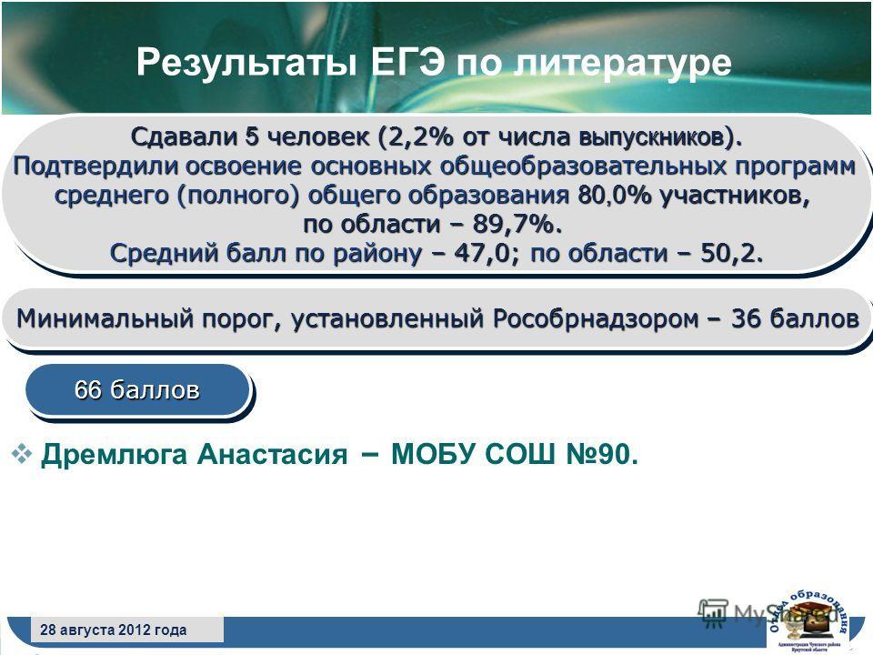 8 сентября 2009 года Дремлюга Анастасия – МОБУ СОШ 90. Сдавали 5 человек (2,2% от числа выпускников ). Подтвердили освоение основных общеобразовательных программ среднего (полного) общего образования 80,0 % участников, по области – 89,7%. Средний бал