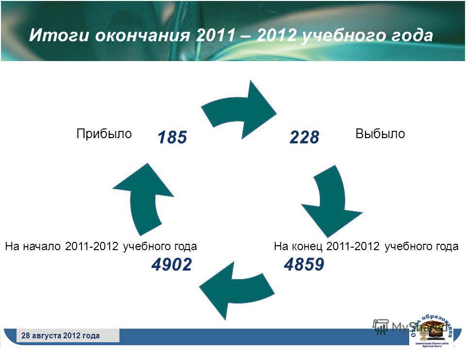 8 сентября 2009 года 28 августа 2012 года Итоги окончания 2011 – 2012 учебного года Выбыло На начало 2011-2012 учебного года Прибыло На конец 2011-2012 учебного года