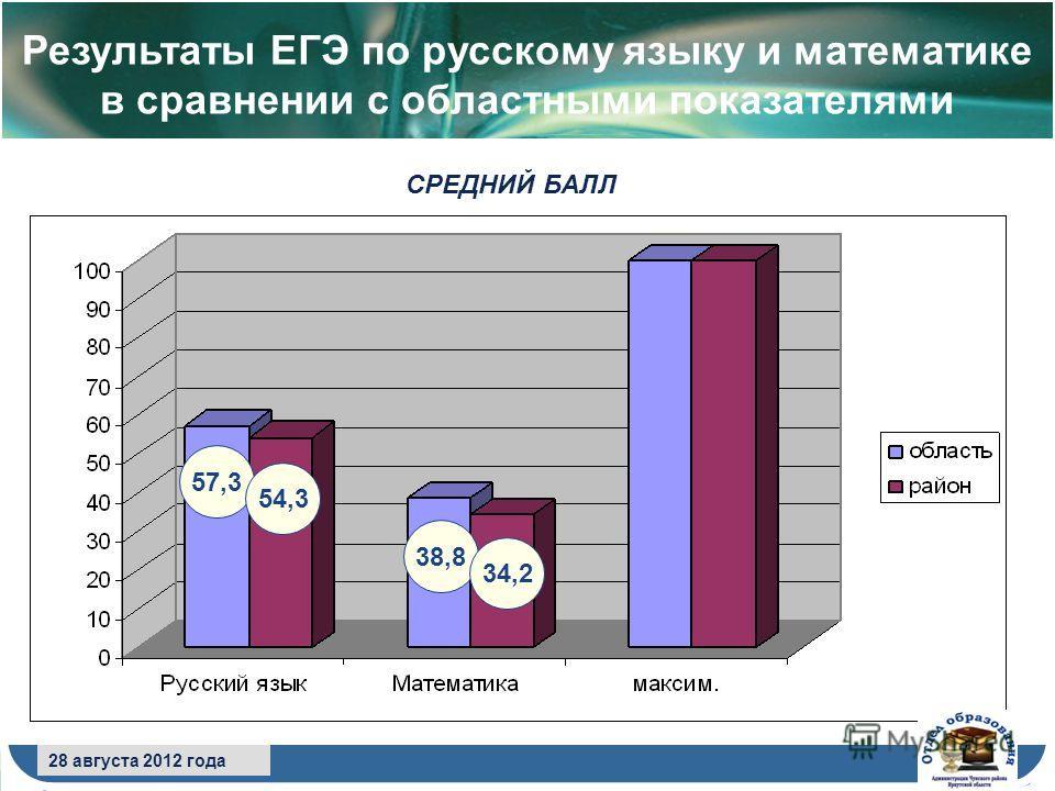 8 сентября 2009 года 28 августа 2012 года Результаты ЕГЭ по русскому языку и математике в сравнении с областными показателями СРЕДНИЙ БАЛЛ 57,3 54,3 38,8 34,2