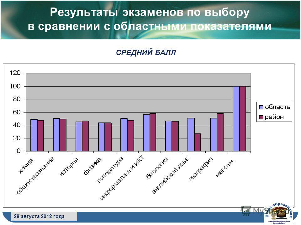8 сентября 2009 года Результаты экзаменов по выбору в сравнении с областными показателями 28 августа 2012 года СРЕДНИЙ БАЛЛ