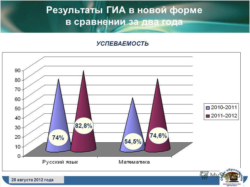 8 сентября 2009 года Результаты ГИА в новой форме в сравнении за два года 28 августа 2012 года УСПЕВАЕМОСТЬ 74% 82,8% 54,5% 74,6%
