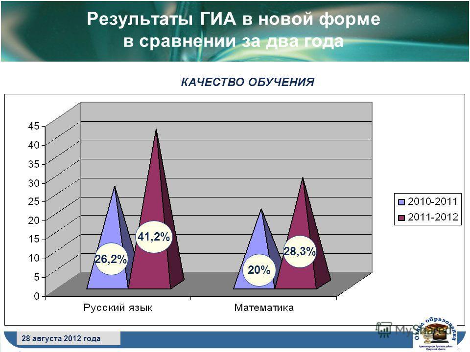 8 сентября 2009 года Результаты ГИА в новой форме в сравнении за два года 28 августа 2012 года КАЧЕСТВО ОБУЧЕНИЯ 26,2% 41,2% 20% 28,3%