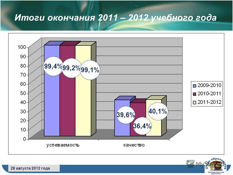 8 сентября 2009 года 28 августа 2012 года Итоги окончания 2011 – 2012 учебного года 99,4% 99,2% 99,1% 39,6% 36,4% 40,1%