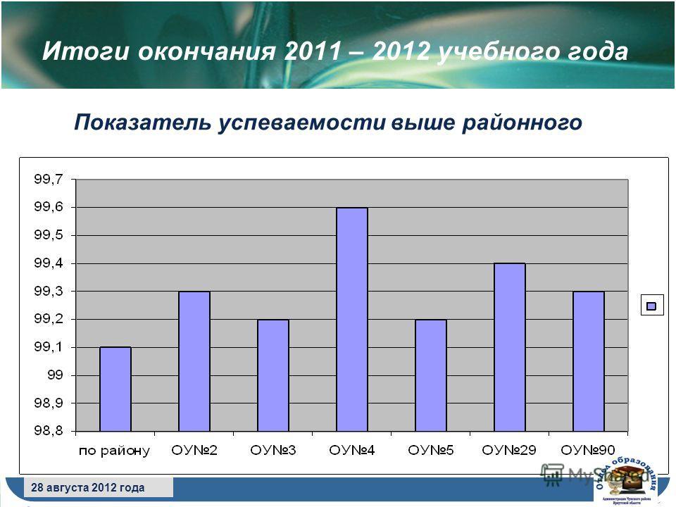 8 сентября 2009 года 28 августа 2012 года Итоги окончания 2011 – 2012 учебного года Показатель успеваемости выше районного