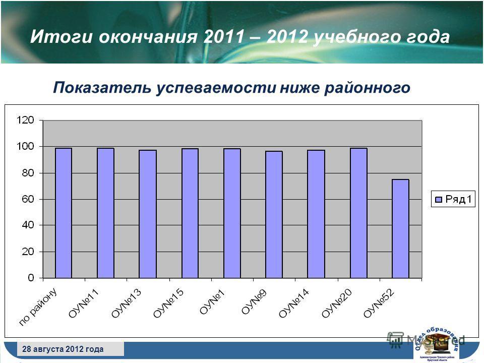 8 сентября 2009 года 28 августа 2012 года Итоги окончания 2011 – 2012 учебного года Показатель успеваемости ниже районного