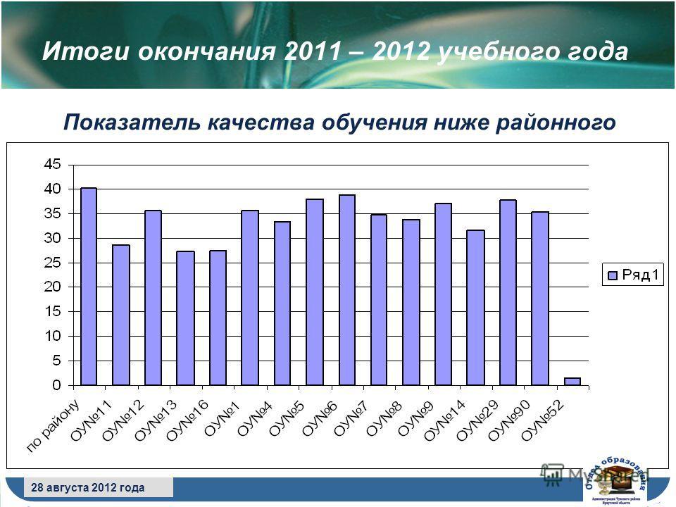 8 сентября 2009 года 28 августа 2012 года Итоги окончания 2011 – 2012 учебного года Показатель качества обучения ниже районного