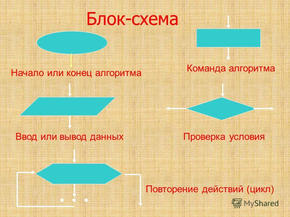 Блок-схема Начало или конец алгоритма Команда алгоритмаВвод или вывод данныхПроверка условия... Повторение действий (цикл)