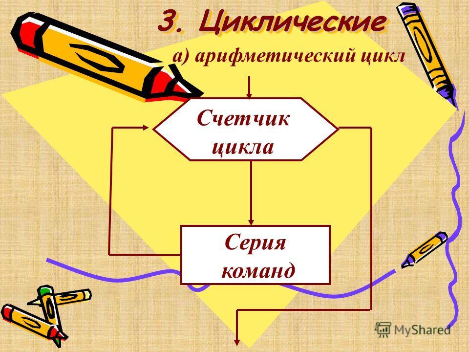 3. Циклические 3. Циклические Счетчик цикла Серия команд а) арифметический цикл