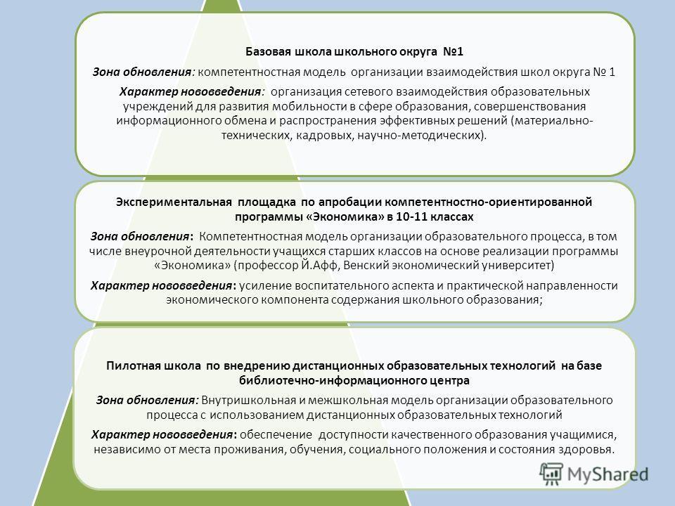 Базовая школа школьного округа 1 Зона обновления: компетентностная модель организации взаимодействия школ округа 1 Характер нововведения: организация сетевого взаимодействия образовательных учреждений для развития мобильности в сфере образования, сов