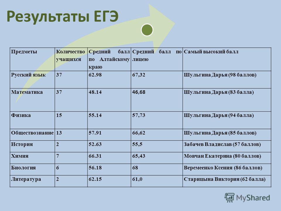 Результаты ЕГЭ Предметы Количество учащихся Средний балл по Алтайскому краю Средний балл по лицею Самый высокий балл Русский язык3762.9867,32Шульгина Дарья (98 баллов) Математика3748.14 46,68 Шульгина Дарья (83 балла) Физика1555.1457,73Шульгина Дарья