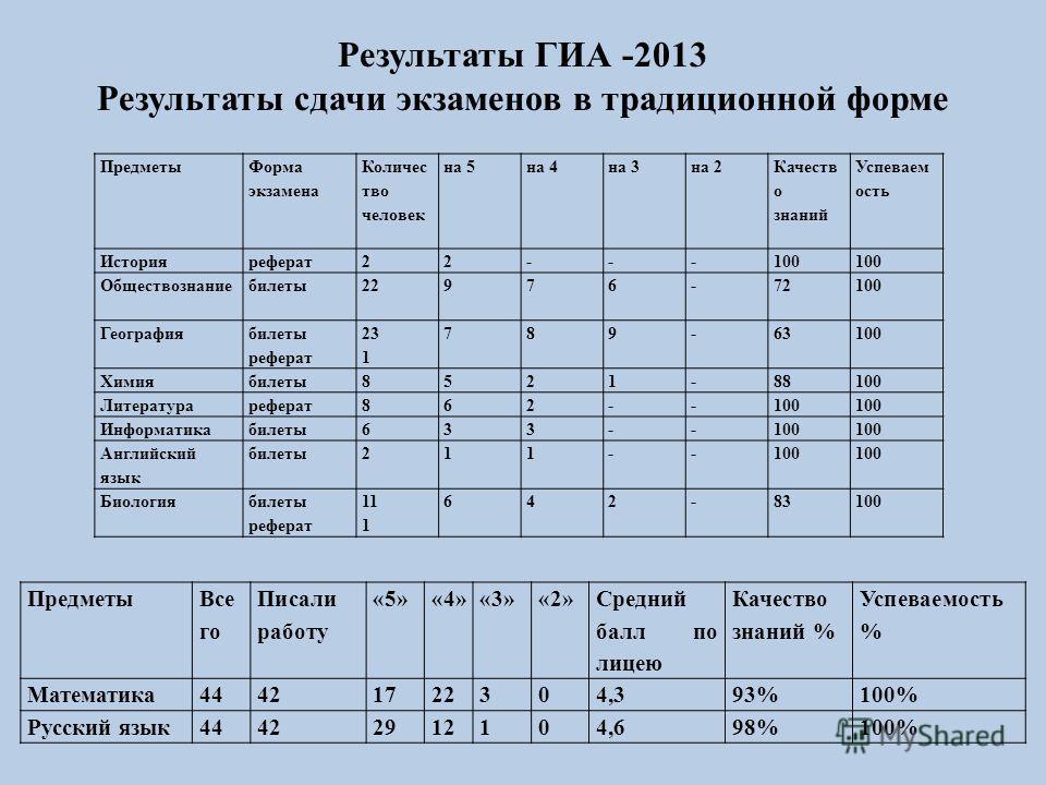 Результаты ГИА -2013 Результаты сдачи экзаменов в традиционной форме Предметы Все го Писали работу «5»«4»«3»«2» Средний балл по лицею Качество знаний % Успеваемость % Математика44421722304,393%100% Русский язык44422912104,698%100% Предметы Форма экза