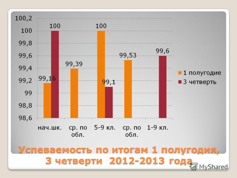 Успеваемость по итогам 1 полугодия, 3 четверти 2012-2013 года