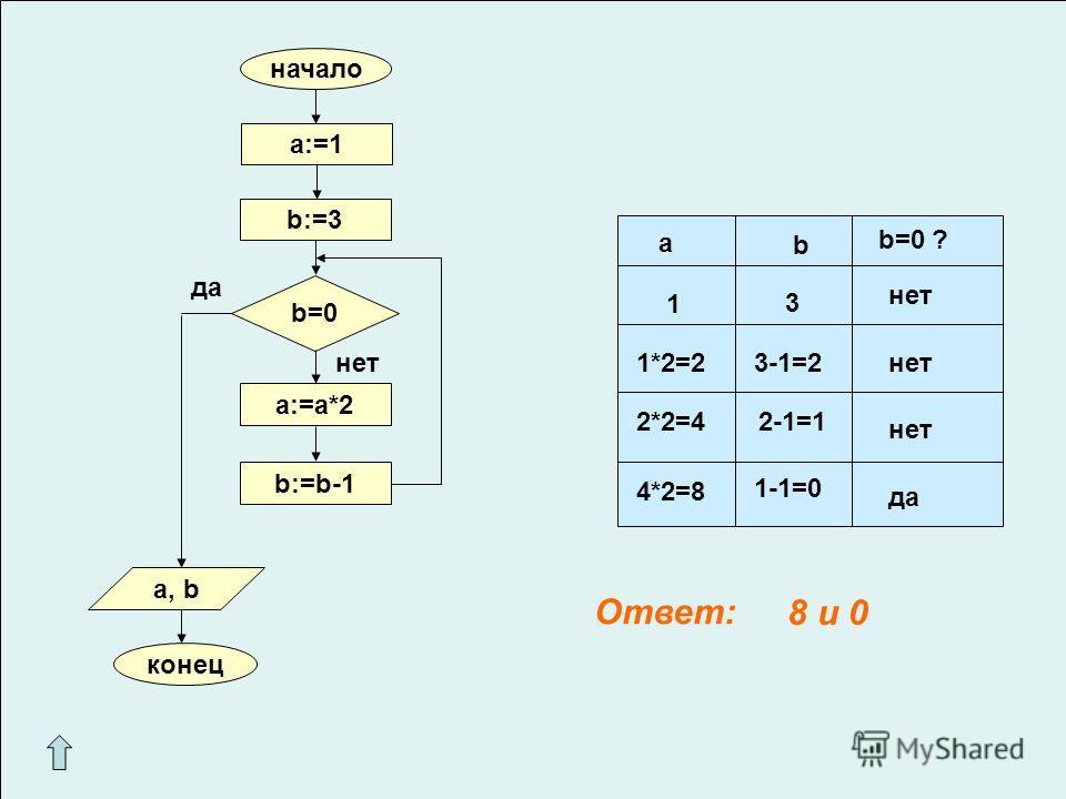 начало конец a:=1 b:=3 b=0 a:=a*2 b:=b-1 a, b нет да a b b=0 ? 1 3 1*2=23-1=2 2*2=42-1=1 4*2=8 1-1=0 нет да Ответ: 8 и 0