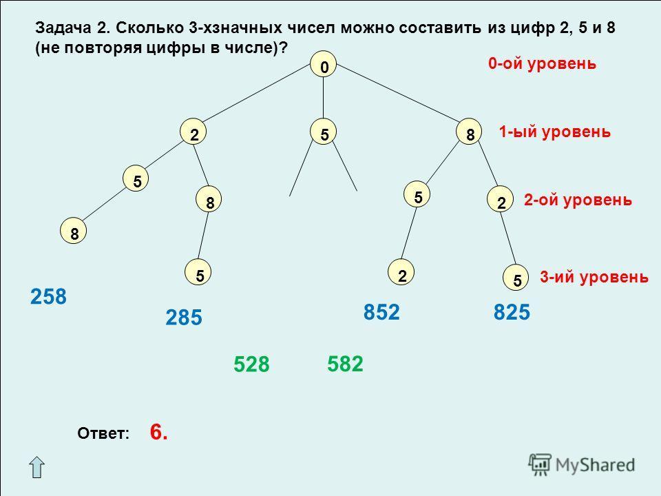 2 0 58 5 8 8 5 5 2 0-ой уровень 1-ый уровень 5 2 2-ой уровень 3-ий уровень 258 285 852825 528 582 Задача 2. Сколько 3-хзначных чисел можно составить из цифр 2, 5 и 8 (не повторяя цифры в числе)? Ответ: 6.