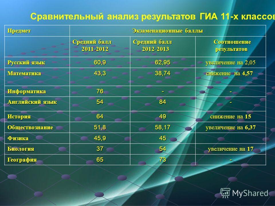 Сравнительный анализ результатов ГИА 11-х классовПредмет Экзаменационные баллы Средний балл 2011-2012 2011-2012 Средний балл 2012-2013 2012-2013 Соотношение Соотношение результатов результатов Русский язык 60,962,95 увеличение на 2,05 Математика43,33