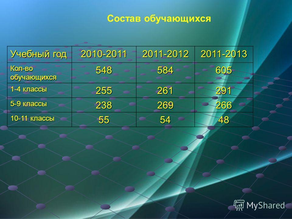 Состав обучающихся Учебный год 2010-20112011-20122011-2013 Кол-во обучающихся 548584605 1-4 классы 255261291 5-9 классы 238269266 10-11 классы 555448
