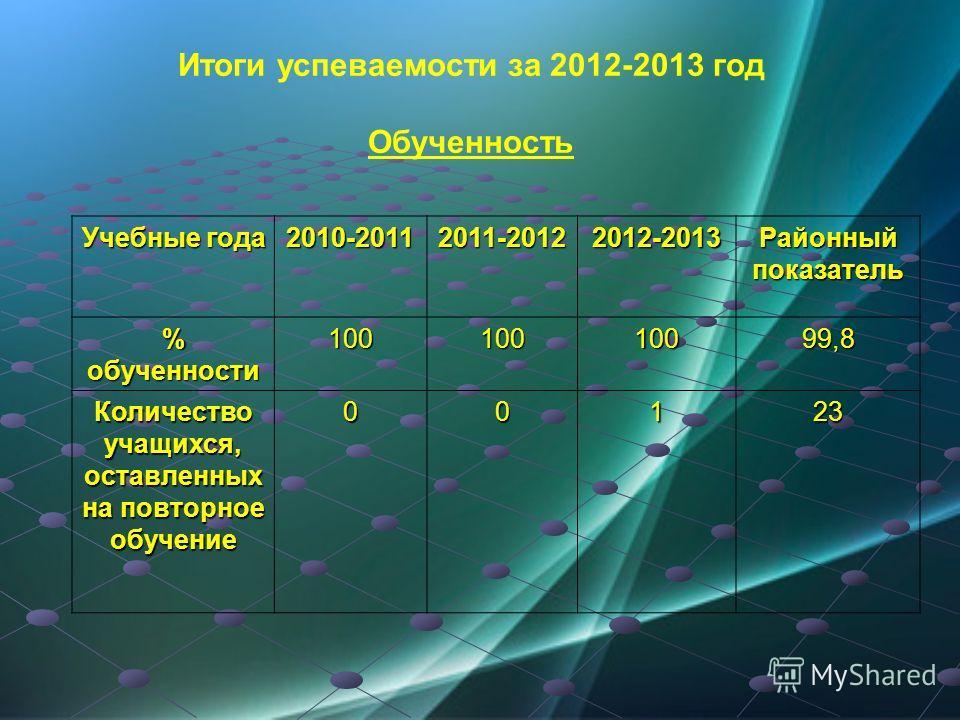 Итоги успеваемости за 2012-2013 год Обученность Учебные года 2010-20112011-20122012-2013 Районный показатель % обученности 10010010099,8 Количество учащихся, оставленных на повторное обучение 00123