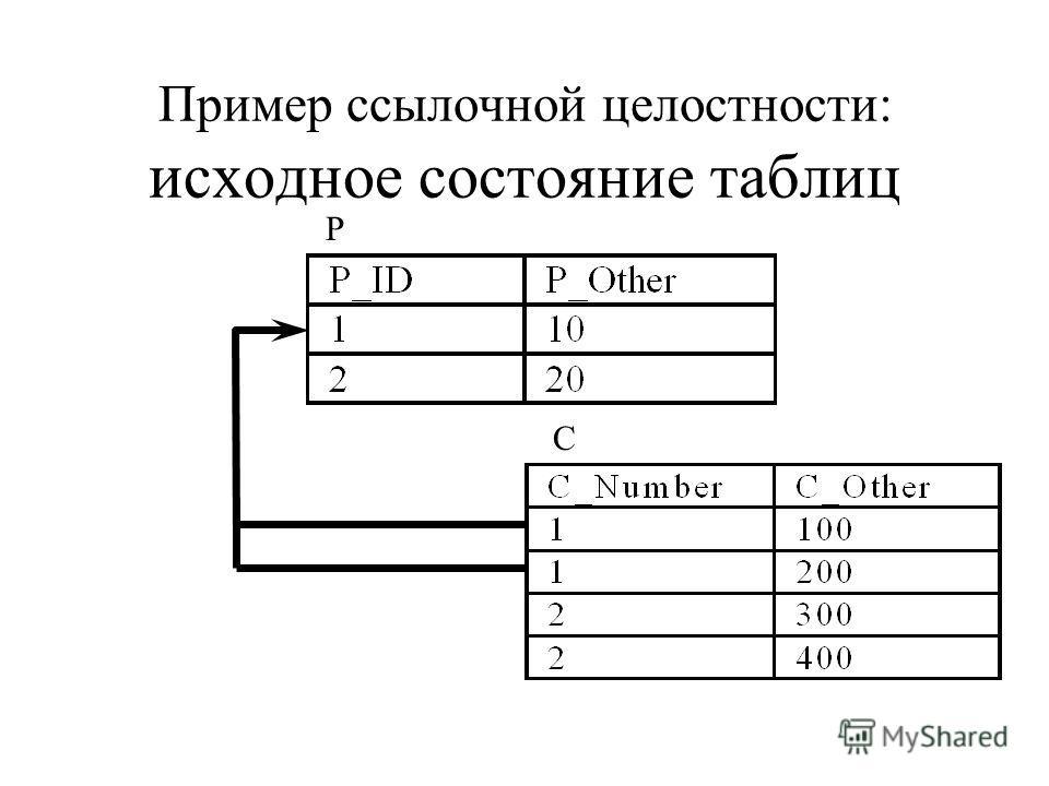 Пример ссылочной целостности: исходное состояние таблиц P C