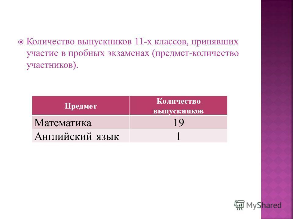 Количество выпускников 11-х классов, принявших участие в пробных экзаменах (предмет-количество участников). Предмет Количество выпускников Математика19 Английский язык1