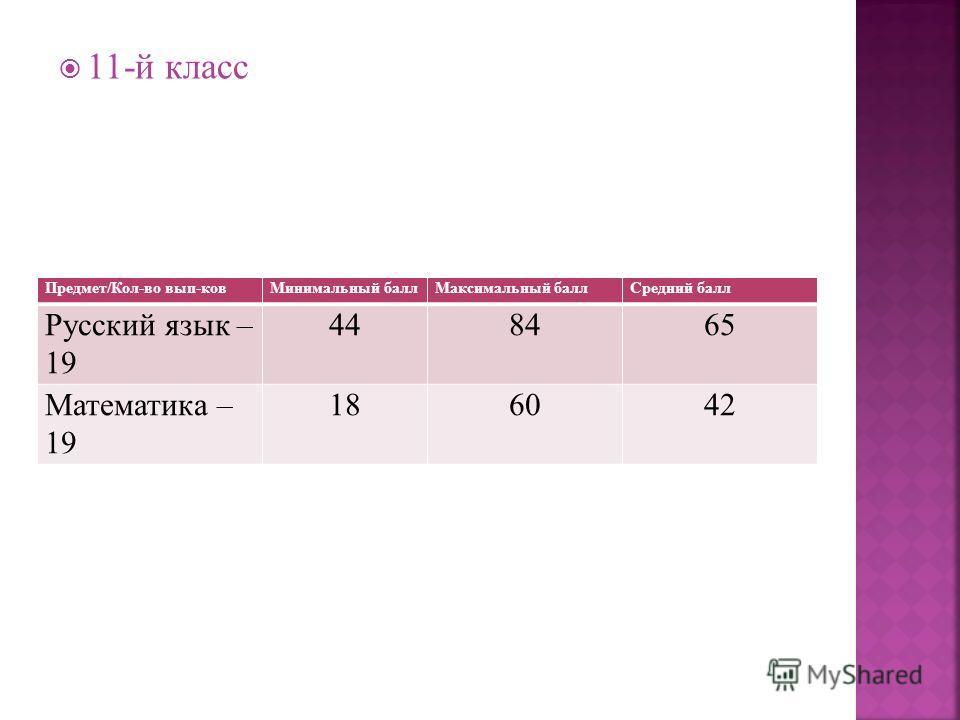 11-й класс Предмет/Кол-во вып-ковМинимальный баллМаксимальный баллСредний балл Русский язык – 19 448465 Математика – 19 186042