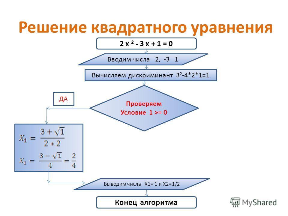 Решение квадратного уравнения 2 х 2 - 3 х + 1 = 0 Вводим числа 2, -3 1 Вычисляем дискриминант 3 2 -4*2*1=1 Проверяем Условие 1 >= 0 ДА Выводим числа Х1= 1 и Х2=1/2 Конец алгоритма