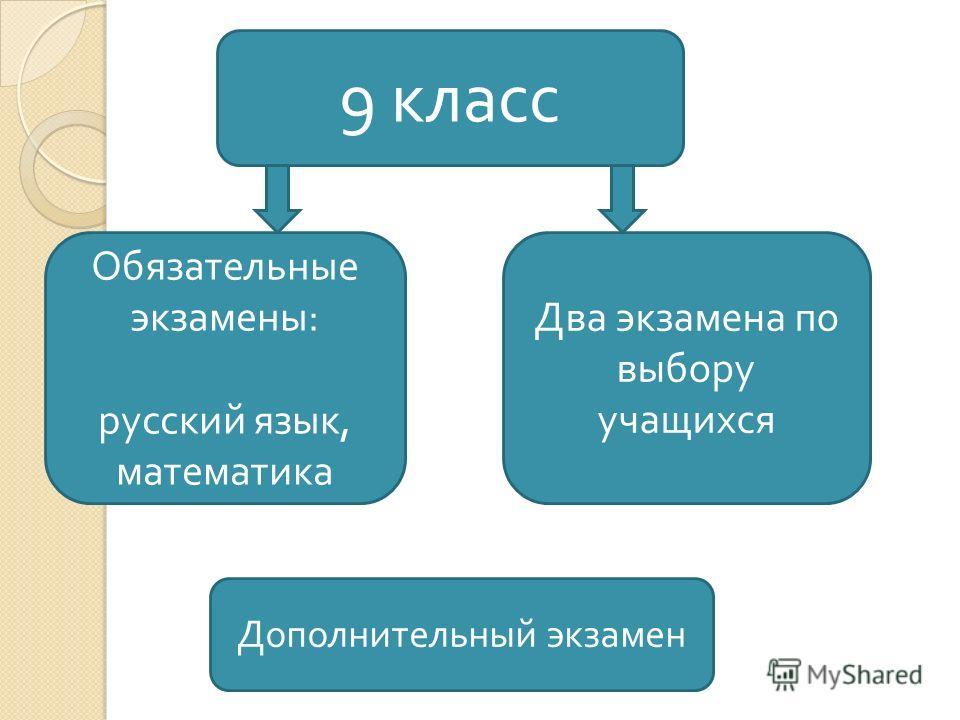 9 класс Обязательные экзамены : русский язык, математика Два экзамена по выбору учащихся Дополнительный экзамен