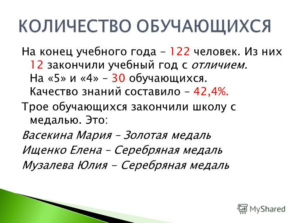 На конец учебного года – 122 человек. Из них 12 закончили учебный год с отличием. На «5» и «4» – 30 обучающихся. Качество знаний составило – 42,4%. Трое обучающихся закончили школу с медалью. Это: Васекина Мария – Золотая медаль Ищенко Елена – Серебр