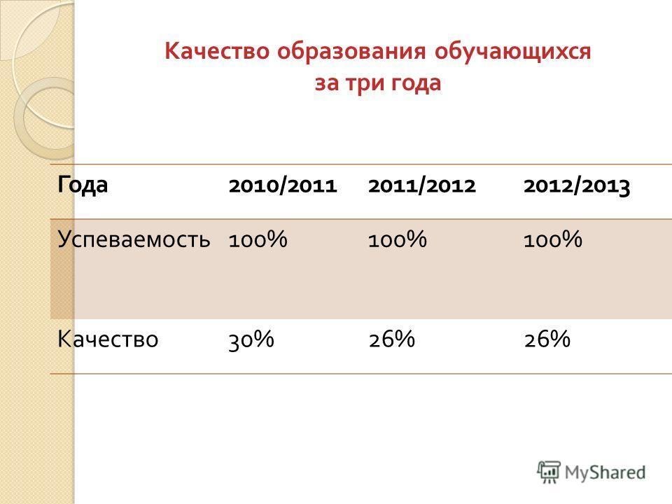 Качество образования обучающихся за три года Года 2010/20112011/20122012/2013 Успеваемость 100% Качество 30%26%