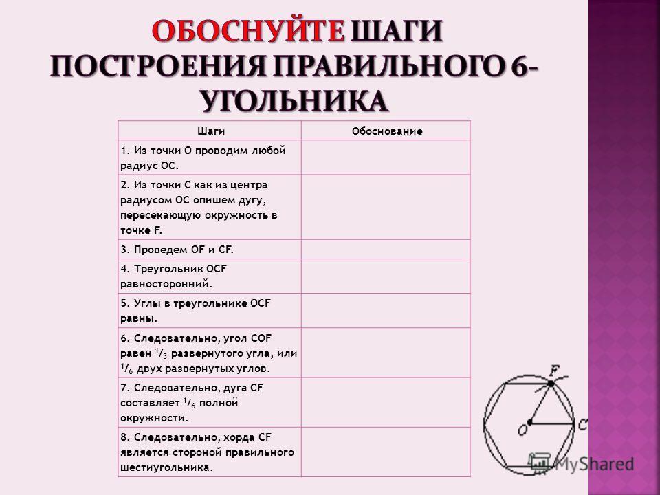 ШагиОбоснование 1. Из точки О проводим любой радиус ОС. 2. Из точки С как из центра радиусом ОС опишем дугу, пересекающую окружность в точке F. 3. Проведем OF и CF. 4. Треугольник OCF равносторонний. 5. Углы в треугольнике OCF равны. 6. Следовательно