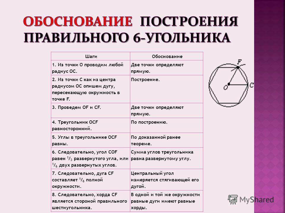 ШагиОбоснование 1. Из точки О проводим любой радиус ОС. Две точки определяют прямую. 2. Из точки С как из центра радиусом ОС опишем дугу, пересекающую окружность в точке F. Построение. 3. Проведем OF и CF. Две точки определяют прямую. 4. Треугольник