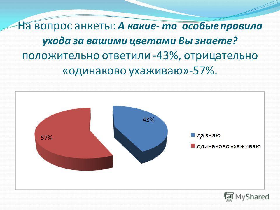 На вопрос анкеты: А какие- то особые правила ухода за вашими цветами Вы знаете? положительно ответили -43%, отрицательно «одинаково ухаживаю»-57%.